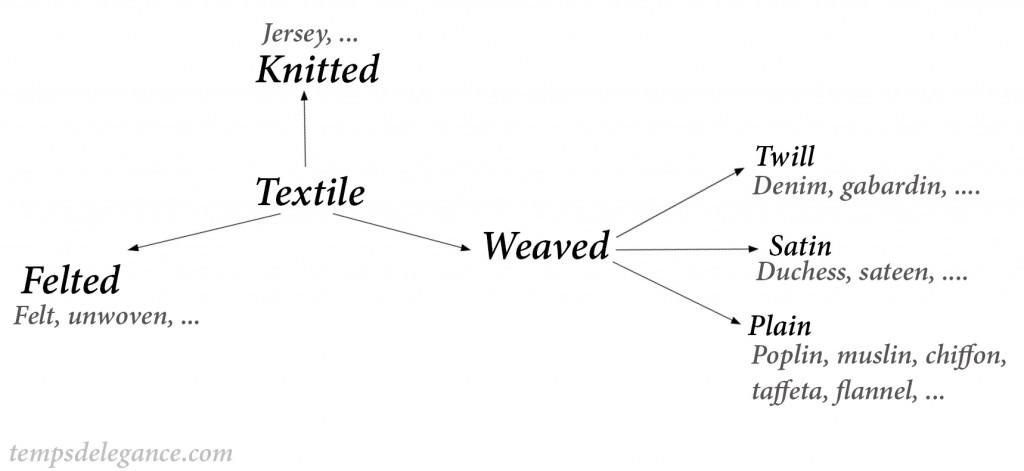 Weaving fabrics
